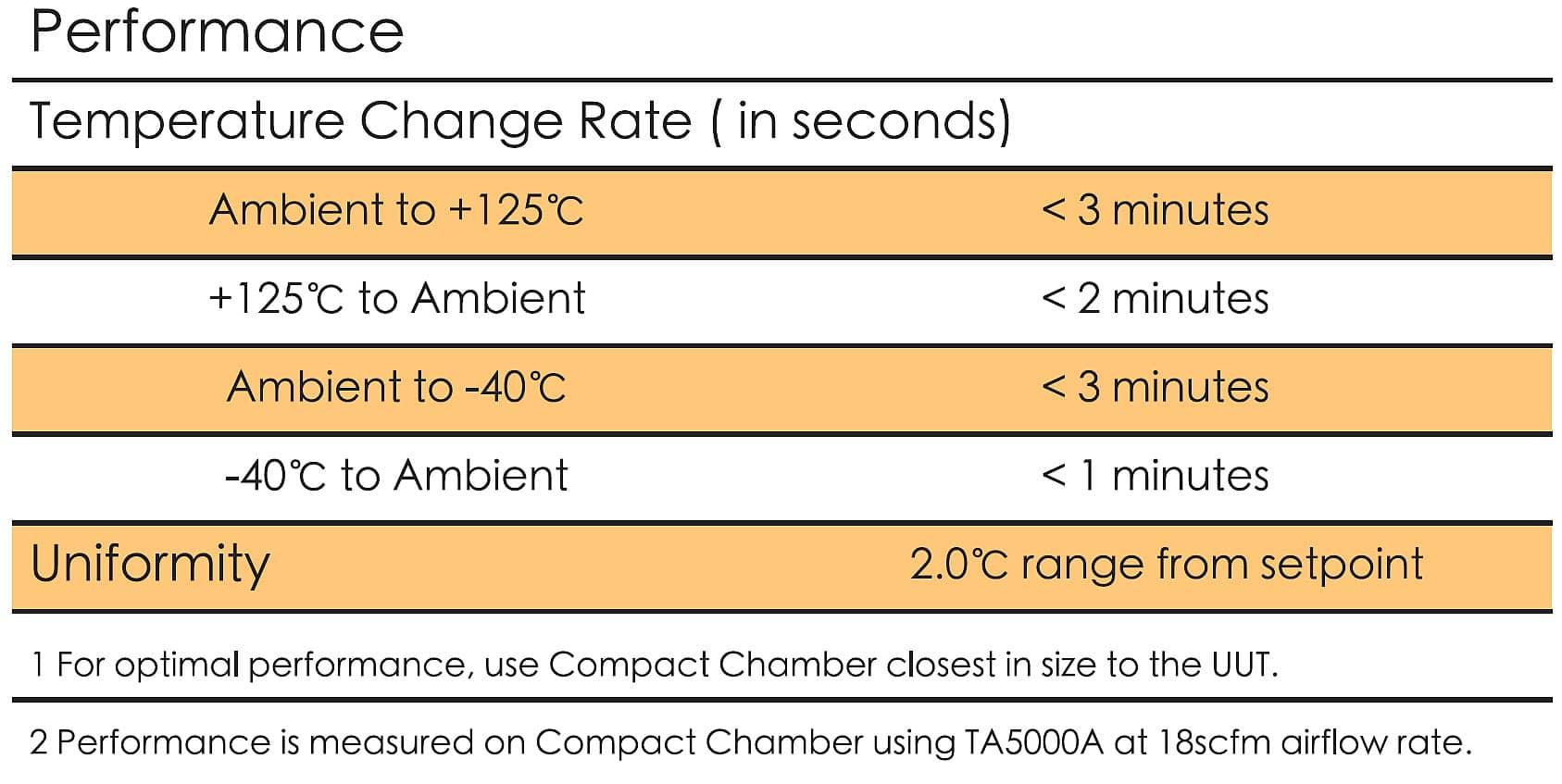 Temperature Test Solutions
